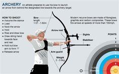 Complete Intermediate archery course