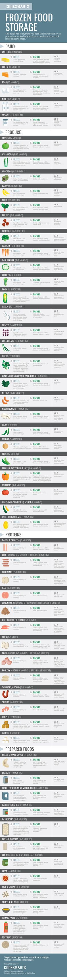 Everything you need to know about how to properly store food in your freezer and #reducefoodwaste. | Frozen Food Storage #infographic via @cooksmarts #EarthMonth