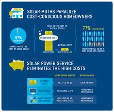 """97% of Americans overestimate the cost of installing a home solar system."" via @Sunrun"