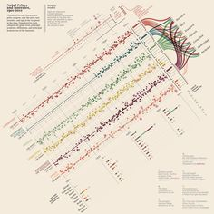 Frikkin sweet infographic by Giorgia Lupi A Visual History of Nobel Prizes and Notable Laureates, Information Visualization, Data Visualization, Information Design, Information Graphics, Nobel Prize Winners, Award Winner, Design Graphique, Literature, Content Marketing