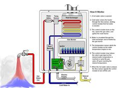 Electrical Engineering Books: How Tankless Water Heater Works ? Electrical Engineering Books, Mechanical Engineering, Water Valves, Water Heaters, Electrolytic Capacitor, Heat Exchanger, Electrical Supplies, Radiant Heat, It Works