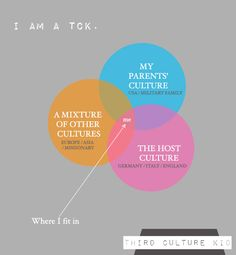 A Compass Rose: Diagram of a Third Culture Kid