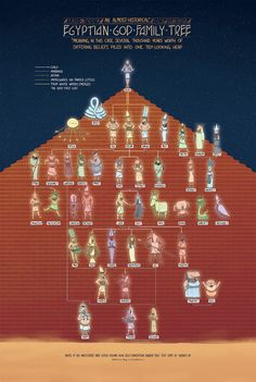Poster - The Egyptian God Family Tree