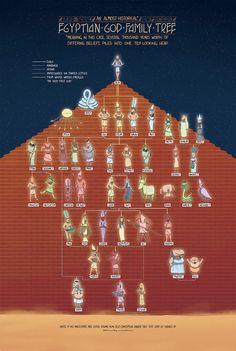 Poster - The Egyptian God Family Tree