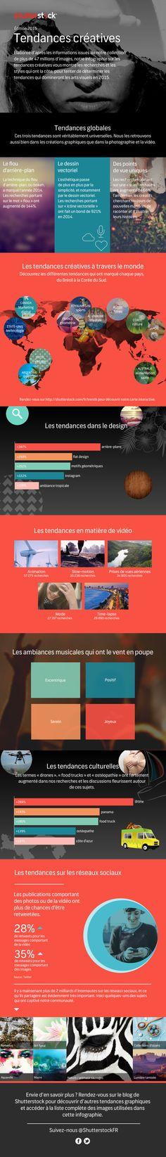 Les tendances créatives de 2015 en infographie | Agence web 1min30, Inbound marketing et communication digitale 360°