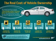 #ProMotiveAutoBrokers #Auto #AutoSales #StLouis #MO #Missouri #Cars #Trucks #SUVs #Tips #CarCare