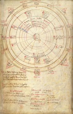 Attempt to fit the 12 classical winds on the 16-wind mariner's compass rose, by Matthew Paris, in his Liber Additamentorum (c.1250)