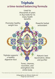 Benefits of Triphala Ayurveda Infographics by @tattvasherbs