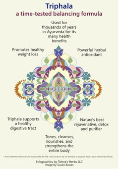 Benefits of Triphala Ayurveda Infographics by @tattvasherbs