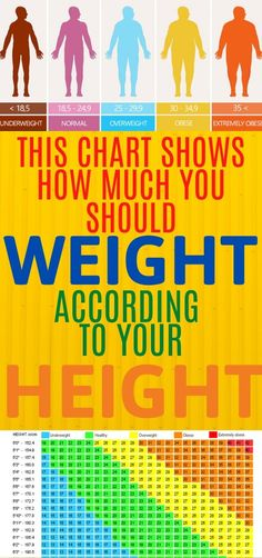 Often people have a misconception about how much one should weight considering their height. However, this is not right and this chart will show you why. Colon Cancer, Prostate Cancer, Cancer Cure, Usa Health, Health Fitness, Health Articles, Health Advice, Easy Workouts, At Home Workouts