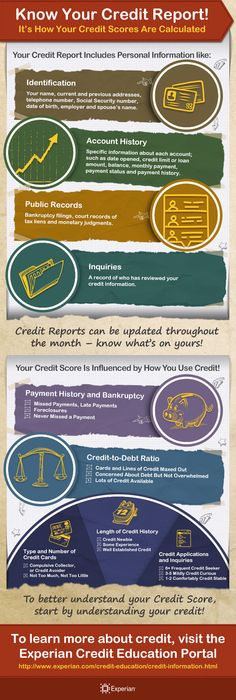 Experian - Know Your Credit Report