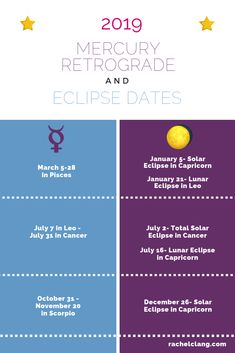 2019 Mercury Retrograde and Eclipse Dates,