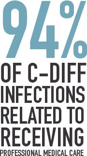 HAIs. Learn more about how to prevent C-diff http://stopcdiffnow.org  http://herbalmedicinehelp.blogspot.com/2014/12/c-diff-herbal-treatment.html