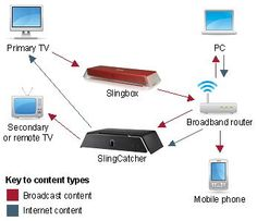 slingbox diagram and connection iphone on iPhone tips and advice