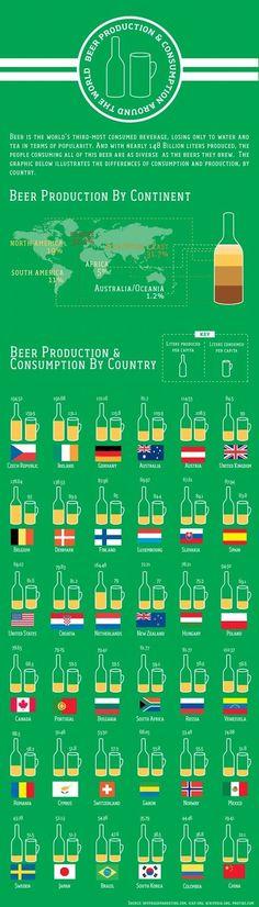 Classement par pays de la consommation et production de bière par habitant