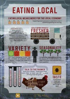 Eating Local Infographic : Arcadia Farms