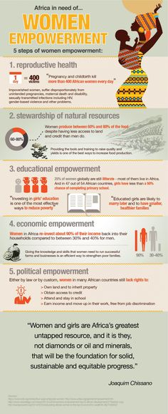 Women empowerment in Africa Infographic