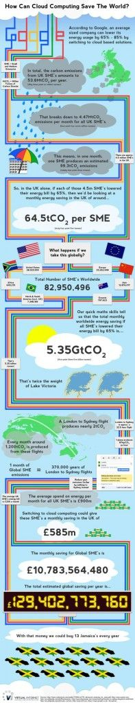 Fresh on IGM > Cloud Computing is Green: Aside the various benefits cloud computing has to offer in business operations and the easements in our daily tasks and networking activities, this report highligths the green side of massive cloud implementation that could result in tremendous energy and money savings as well as remarkable... > http://infographicsmania.com/cloud-computing-is-green/