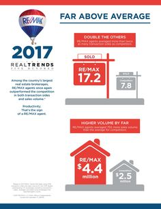 Among the largest real estate brokerages in the U., RE/MAX agents averaged more than twice the transaction sides as competitors. Real Estate Business, Real Estate Tips, Real Estate Marketing, Illinois, Competition, Life, Sugar Grove, Trends, Infographics