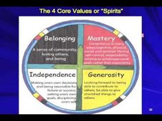 Circle of Courage - Explanation and Materials