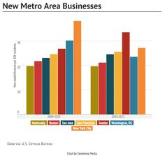 New businesses in DC vs. other metro areas