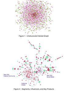 The Social Network Data & Interest Graph Data will power the next generation of shopping - Social to Commerce Social Networks, Social Media, Shopping, Socialism, Social Media Tips