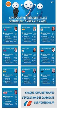 Visibilidad de los candidatos en #redessociales en las elecciones francesas del 2012 // indice visibilité candidats