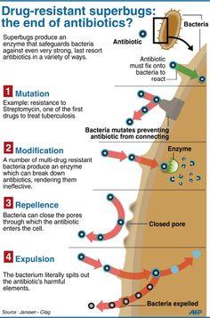 Drug resistant superbugs?