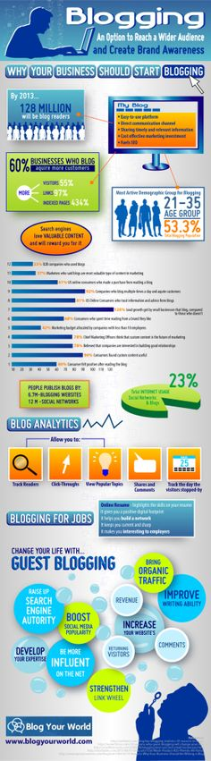 Blogging: Create Brand Awareness & A Wider Audience #infographic