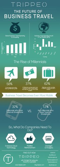 Future of business travel - infographic - gradient bg is kinda interesting/different