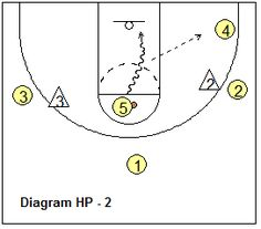 1-3-1 motion offense - High-Post Options