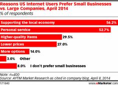 US consumers are choosing small businesses because of the personalized experiences they provide compared with larger businesses. According t...
