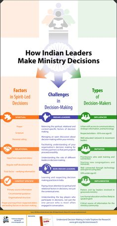 This Missiographic explores GMI's research into the decision making dynamics in India. Both Indian and Non-Indian leaders can benefit from this unique insight as they strive to develop as leaders and partner more effectively for ministry impact. http://www.gmi.org/india-decision-profiles-infographic.htm