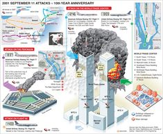 September 11th Attacks – 10 Year Anniversary