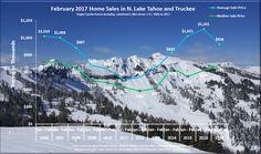 February 2017 Lake Tahoe Real Estate Market Report