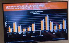 AMD сравнила свои процессоры с решениями Intel во множестве игр