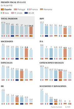 Presion fiscal EU
