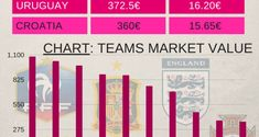 France: The Most Valuable Team of 2018 FIFA World Cup..  #France #FIFAWorldCup #Football