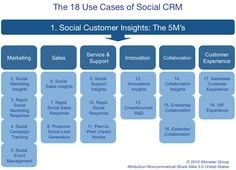 The 18 use cases of social CRM