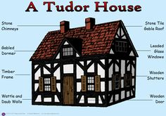 Tudor House Labelled Poster, What's Art ? Tudor House, Tudor Cottage, English Tudor Homes, English House, Style At Home, Casas Tudor, Die Tudors, Great Fire Of London, Arquitetura