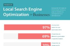 Local SEO Strategy for Business Are you looking to grow your small business in your local geographical area? One powerful way to help …