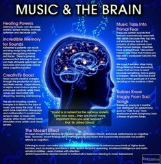Music on the Brain