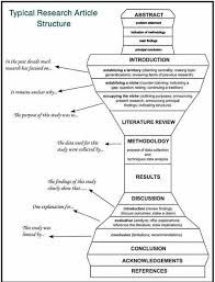 Typical Research Paper Structure Google Search Scientific Writing Academic Writing Thesis Writing