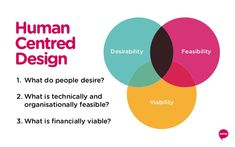 Human Centred Design Desirability Feasibility Viability What do people desire? What is technically and organisati. Web Design, Tool Design, Design Thinking Process, Design Process, User Experience Design, Customer Experience, Innovation Strategy, Human Centered Design, Information Architecture