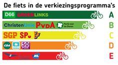 De Fiets in de verkiezingsprogramma's - De Fietssite.nl