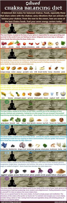 Our etheric body consists of 7 chakra centers. When you think about your chakra system, you probably aren't considering the types of foods that you consume. Food can also be used to balance your chakras and the etheric body. This Infographic will tell you how to balance your chakras with food. Source:https://s-media-cache-ak0.pinimg.com/