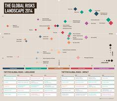 The global risks landscape 2014 infographic