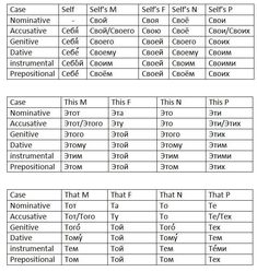 Russian Cases Conjugation Sheets for Nouns, Pronouns, Adjectives