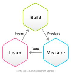 The 'Build, Measure, Learn Cycle' is the most important model of the Lean Startup Method and comes from the book The Lean Startup by Eric Ries from Opportunity Cost, Project Steps, Product Development, Design Strategy, Design Thinking, Project Management, Improve Yourself, Investing, Things To Come