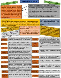 Lei de drogas 11.343/06 Leis, Crime, Education, Lawyer, David, Labor Law, Teaching, Crime Comics, Onderwijs